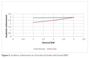 Academic Achievement as a Function of Gender and General BJW