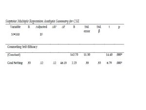 Stepwise Multiple Regression Analysis Summary for CSE