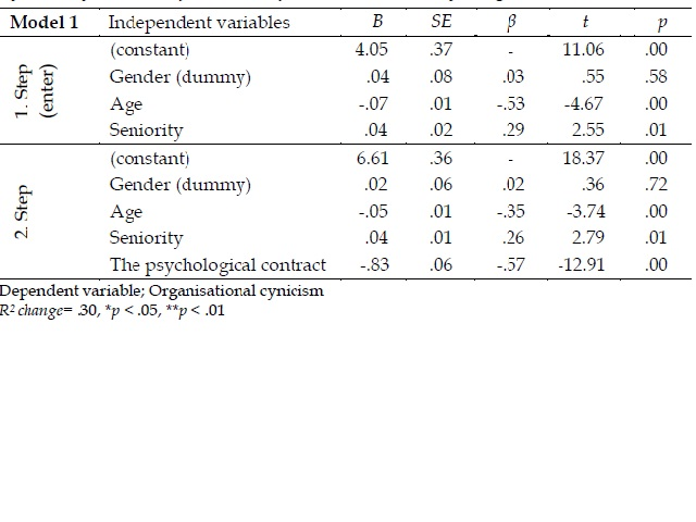 Stepwise Multiple Regression Analysis Results Regarding the Prediction of Organisational Cynicism by the Levels of Adherence of Teachers with The Psychological Contract