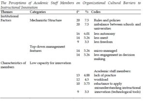 The Perceptions of Academic Staff Members on Organizational Cultural Barriers to Instructional Innovation