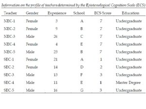 formation on the profile of teachers determined by the Epistemological Cognition Scale (ECS)
