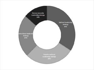 Figure 1. Dominance Leadership Strategy Analysis Results Based on Variance Values