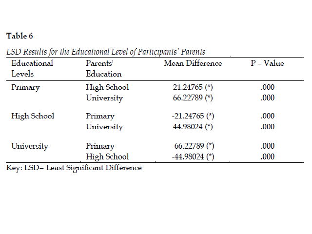 LSD Results for the Educational Level of Participants' Parents