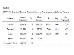 ANCOVA Results of Pre-test Post-test Scores of Experimental and Control Gr