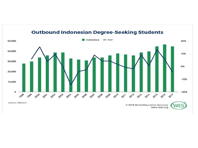 Indonesian Students Moving Abroad