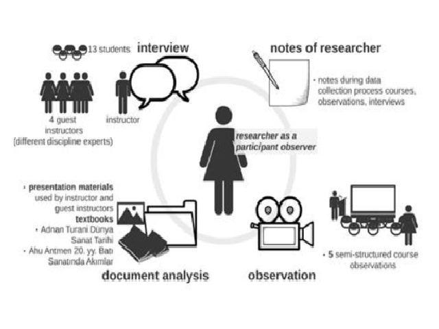 Figure 1. Data Collection Process