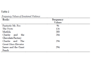 Frequency Values of Emotional Violence