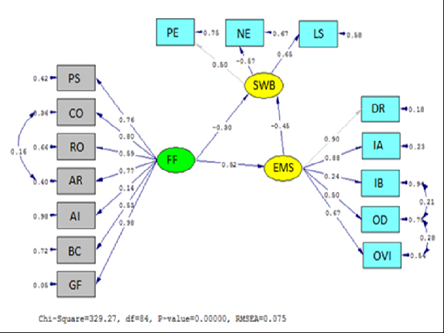 Figure 2. Results of the Hypothetical Model Analysis
