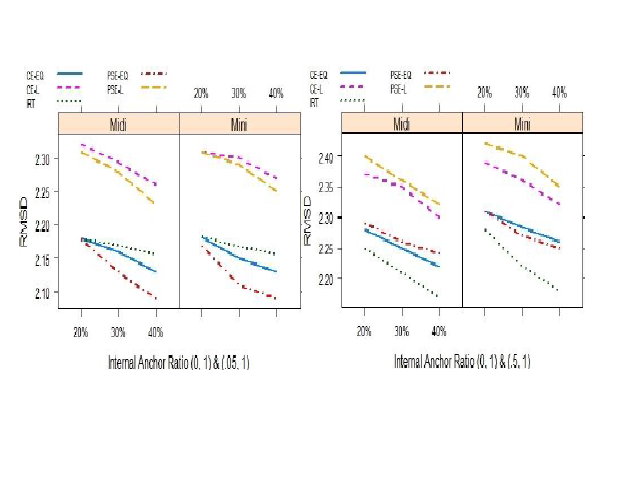 Figure 1. RMSD Values with Similar (first figure) and Different (second figure) Group Mean Ability Distribution on Internal Anchor Test